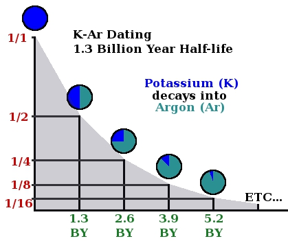 Potassium carbon dating