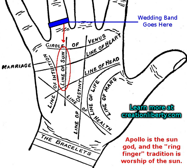 it is an ancient science inspired by alchemy astronomy and magick in palmistry the ring finger relates to matters of the heart - Pagan Wedding Rings